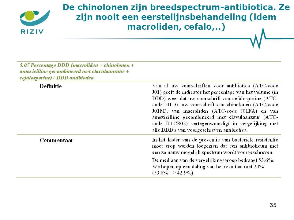 De chinolonen zijn breedspectrum-antibiotica.