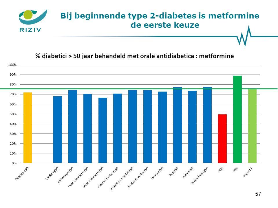 Bij beginnende type 2-diabetes is metformine de eerste keuze 57