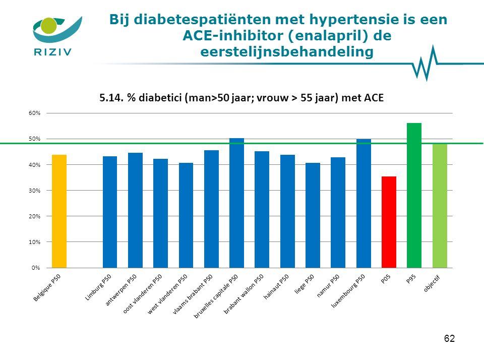 Bij diabetespatiënten met hypertensie is een ACE-inhibitor (enalapril) de eerstelijnsbehandeling 62