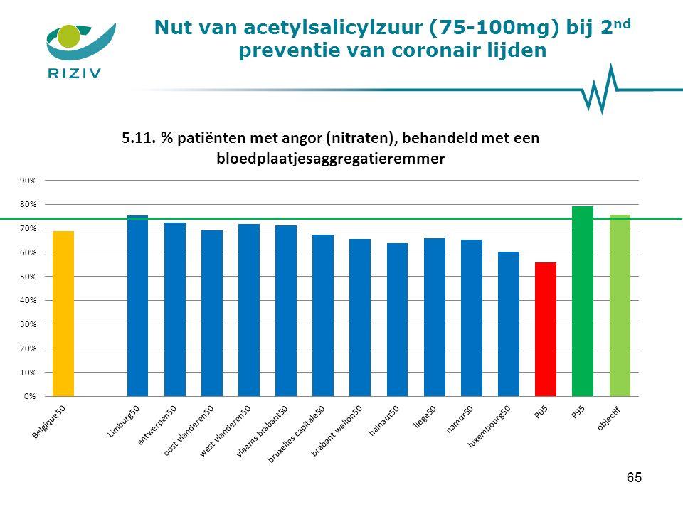 Nut van acetylsalicylzuur (75-100mg) bij 2 nd preventie van coronair lijden 65