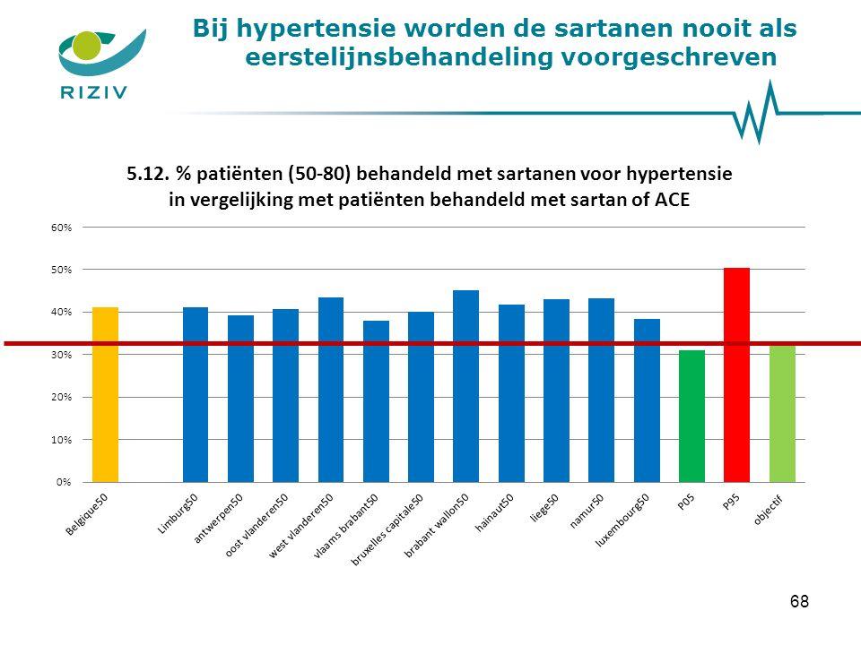 Bij hypertensie worden de sartanen nooit als eerstelijnsbehandeling voorgeschreven 68