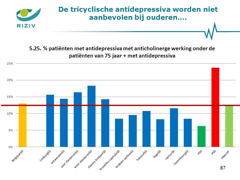 De tricyclische antidepressiva worden niet aanbevolen bij ouderen…. 87