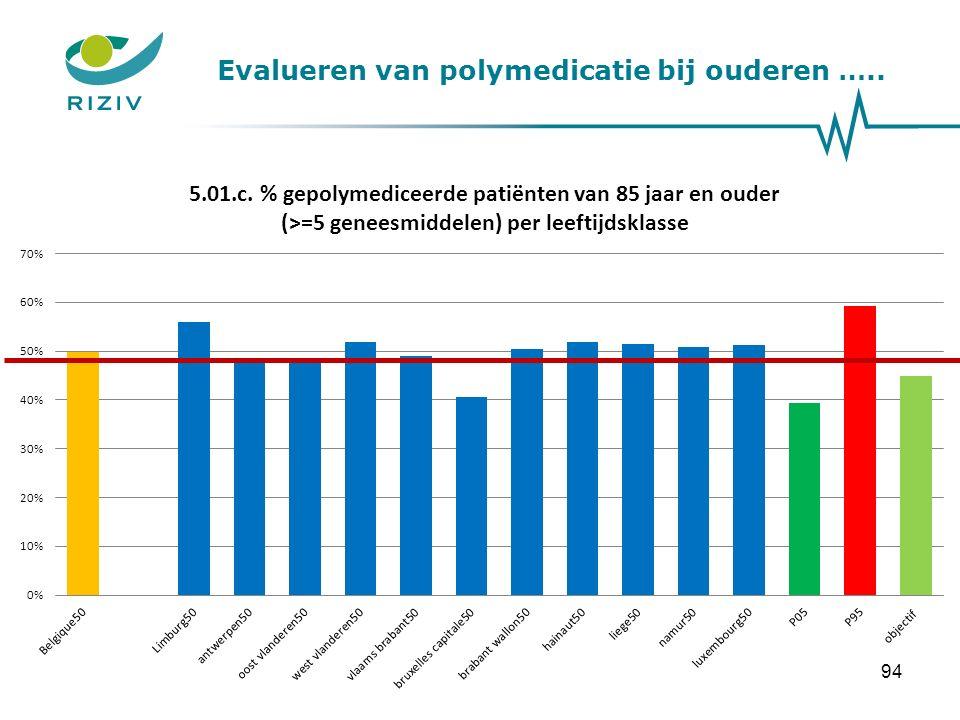 Evalueren van polymedicatie bij ouderen ….. 94