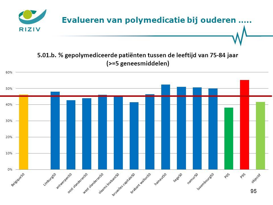 Evalueren van polymedicatie bij ouderen ….. 95