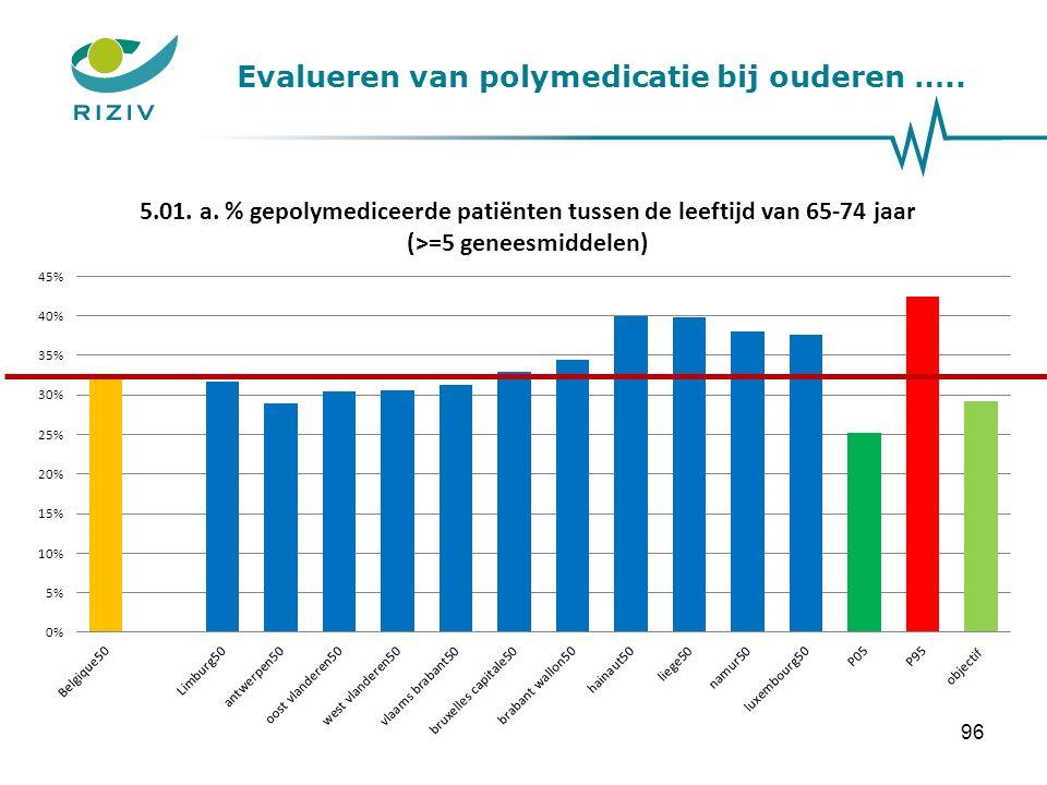 Evalueren van polymedicatie bij ouderen ….. 96