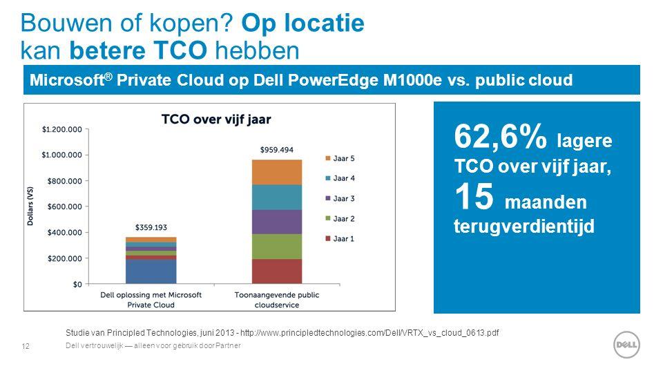 12 Dell vertrouwelijk — alleen voor gebruik door Partner Bouwen of kopen? Op locatie kan betere TCO hebben Microsoft ® Private Cloud op Dell PowerEdge
