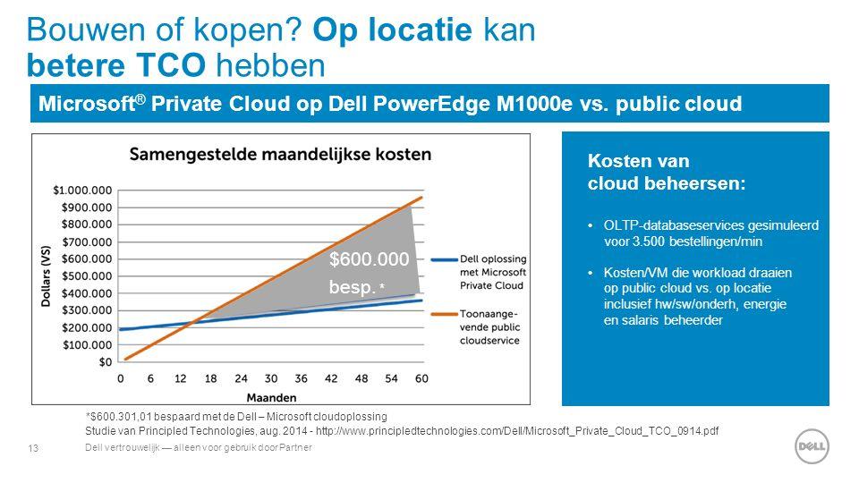 13 Dell vertrouwelijk — alleen voor gebruik door Partner $600.000 besp.