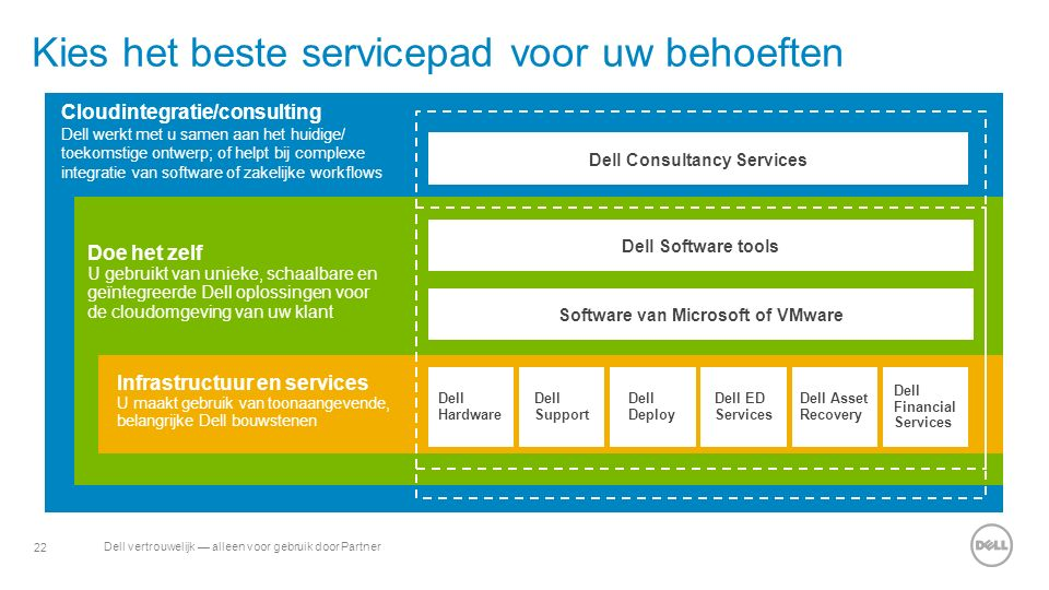 22 Dell vertrouwelijk — alleen voor gebruik door Partner Kies het beste servicepad voor uw behoeften Cloudintegratie/consulting Dell werkt met u samen