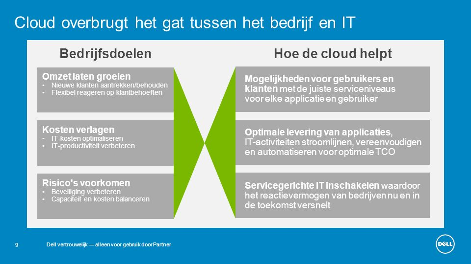 9 Dell vertrouwelijk — alleen voor gebruik door Partner Cloud overbrugt het gat tussen het bedrijf en IT Omzet laten groeien Nieuwe klanten aantrekken/behouden Flexibel reageren op klantbehoeften BedrijfsdoelenHoe de cloud helpt Kosten verlagen IT-kosten optimaliseren IT-productiviteit verbeteren Risico s voorkomen Beveiliging verbeteren Capaciteit en kosten balanceren Mogelijkheden voor gebruikers en klanten met de juiste serviceniveaus voor elke applicatie en gebruiker Optimale levering van applicaties, IT-activiteiten stroomlijnen, vereenvoudigen en automatiseren voor optimale TCO Servicegerichte IT inschakelen waardoor het reactievermogen van bedrijven nu en in de toekomst versnelt
