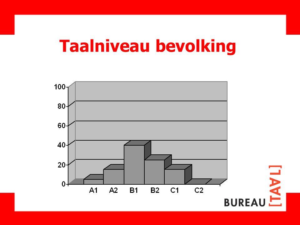 Taalniveau bevolking