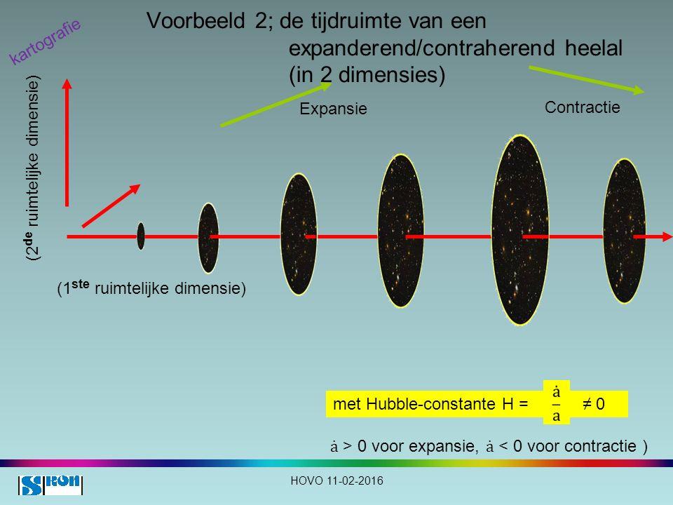 Voorbeeld 2; de tijdruimte van een expanderend/contraherend heelal (in 2 dimensies) (1 ste ruimtelijke dimensie) (2 de ruimtelijke dimensie) Expansie