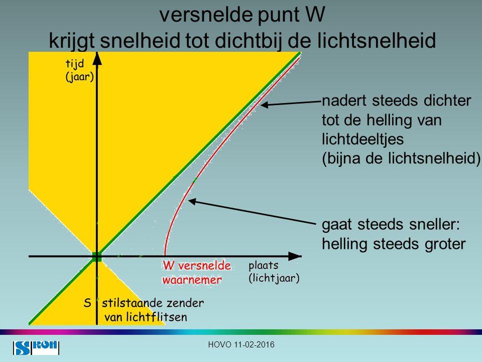versnelde punt W krijgt snelheid tot dichtbij de lichtsnelheid gaat steeds sneller: helling steeds groter nadert steeds dichter tot de helling van lic