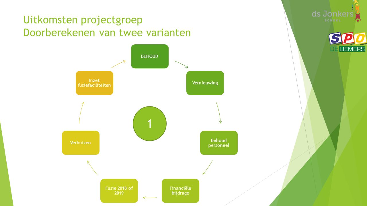 Uitkomsten projectgroep Doorberekenen van twee varianten BEHOUDVernieuwing Behoud personeel Financiële bijdrage Fusie 2018 of 2019 Verhuizen Inzet fusiefaciliteiten 1
