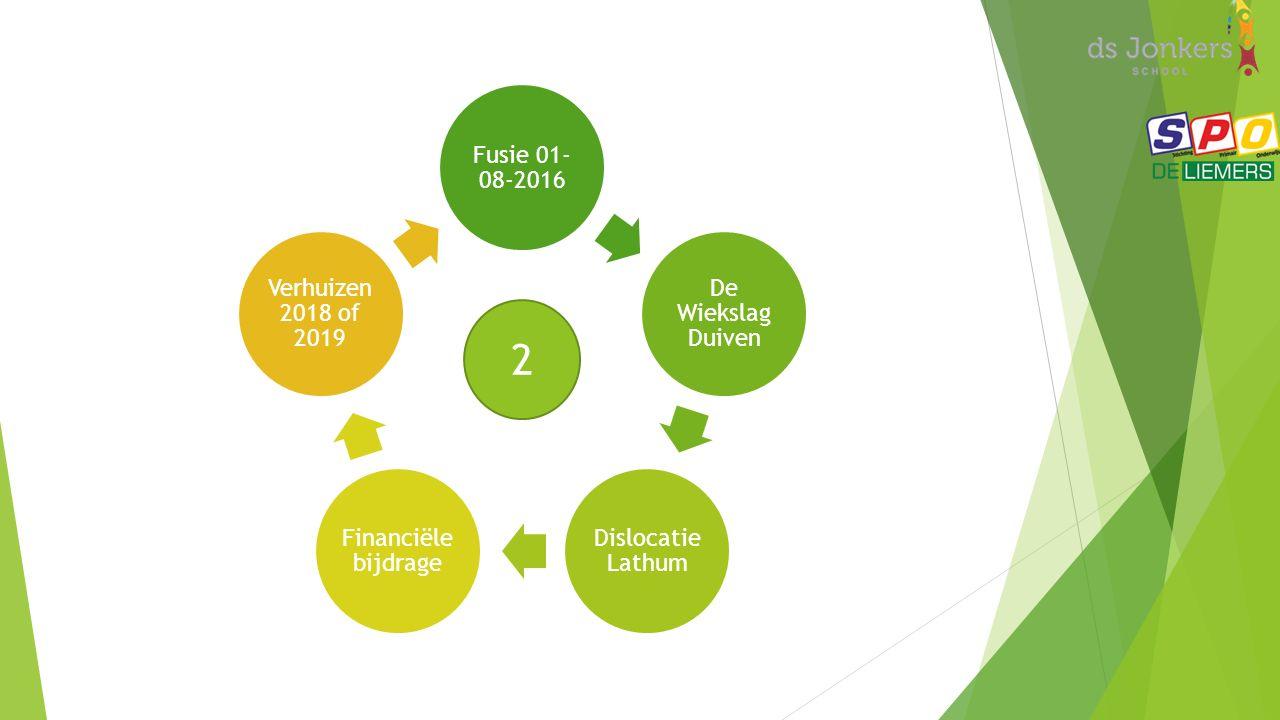 Fusie 01- 08-2016 De Wiekslag Duiven Dislocatie Lathum Financiële bijdrage Verhuizen 2018 of 2019 2