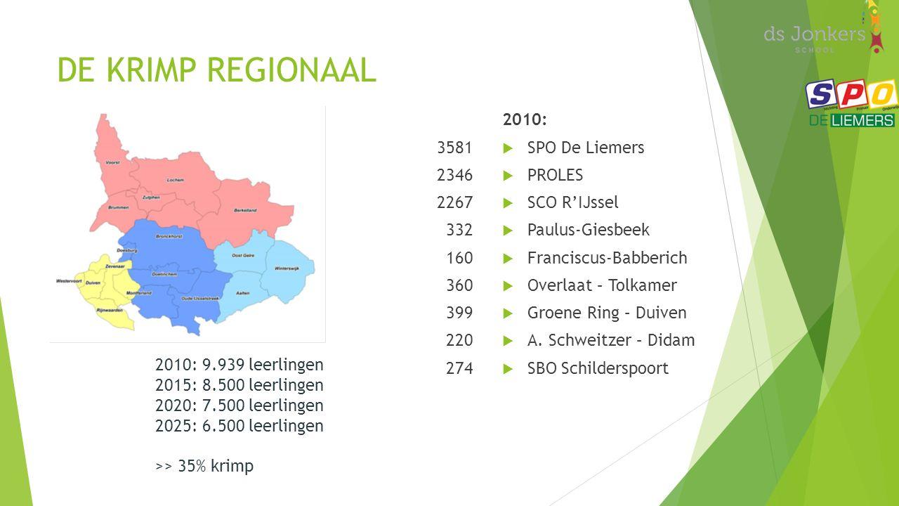 DE KRIMP REGIONAAL 3581 2346 2267 332 160 360 399 220 274 2010:  SPO De Liemers  PROLES  SCO R'IJssel  Paulus-Giesbeek  Franciscus-Babberich  Overlaat – Tolkamer  Groene Ring – Duiven  A.