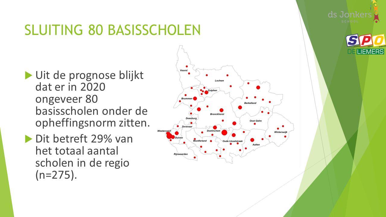 SLUITING 80 BASISSCHOLEN  Uit de prognose blijkt dat er in 2020 ongeveer 80 basisscholen onder de opheffingsnorm zitten.