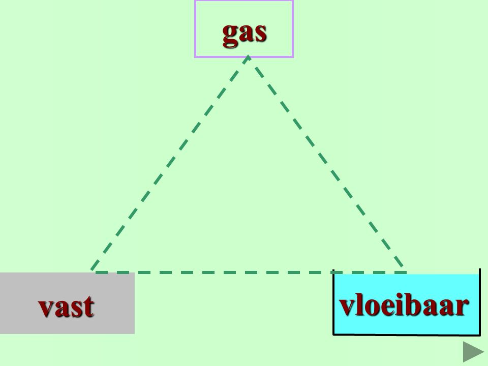 Er zijn faseovergangen mogelijk tussen de fasen. zes drie