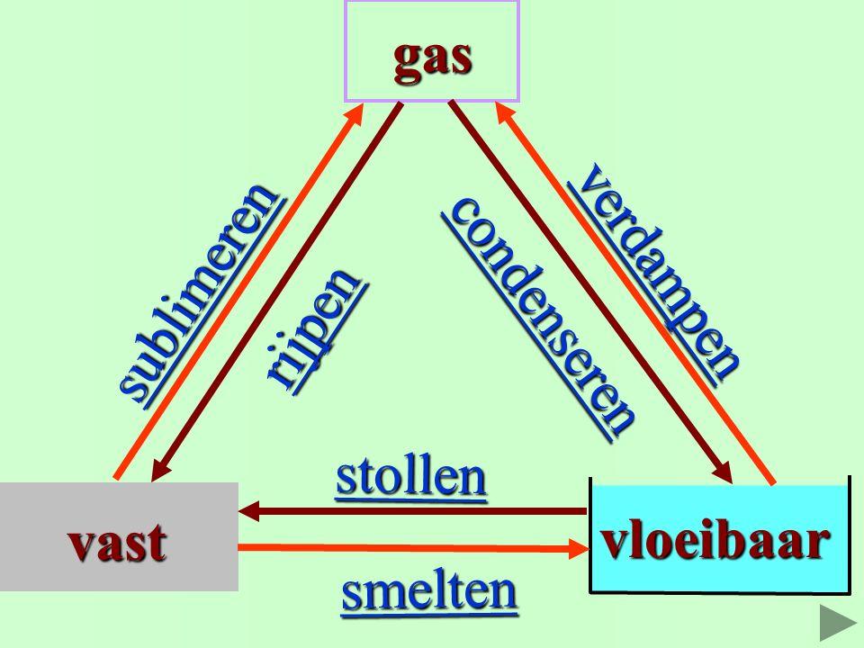 Bij water hebben de fasen Bij water hebben de fasen en sommige faseovergangen en sommige faseovergangen een eigen naam een eigen naam