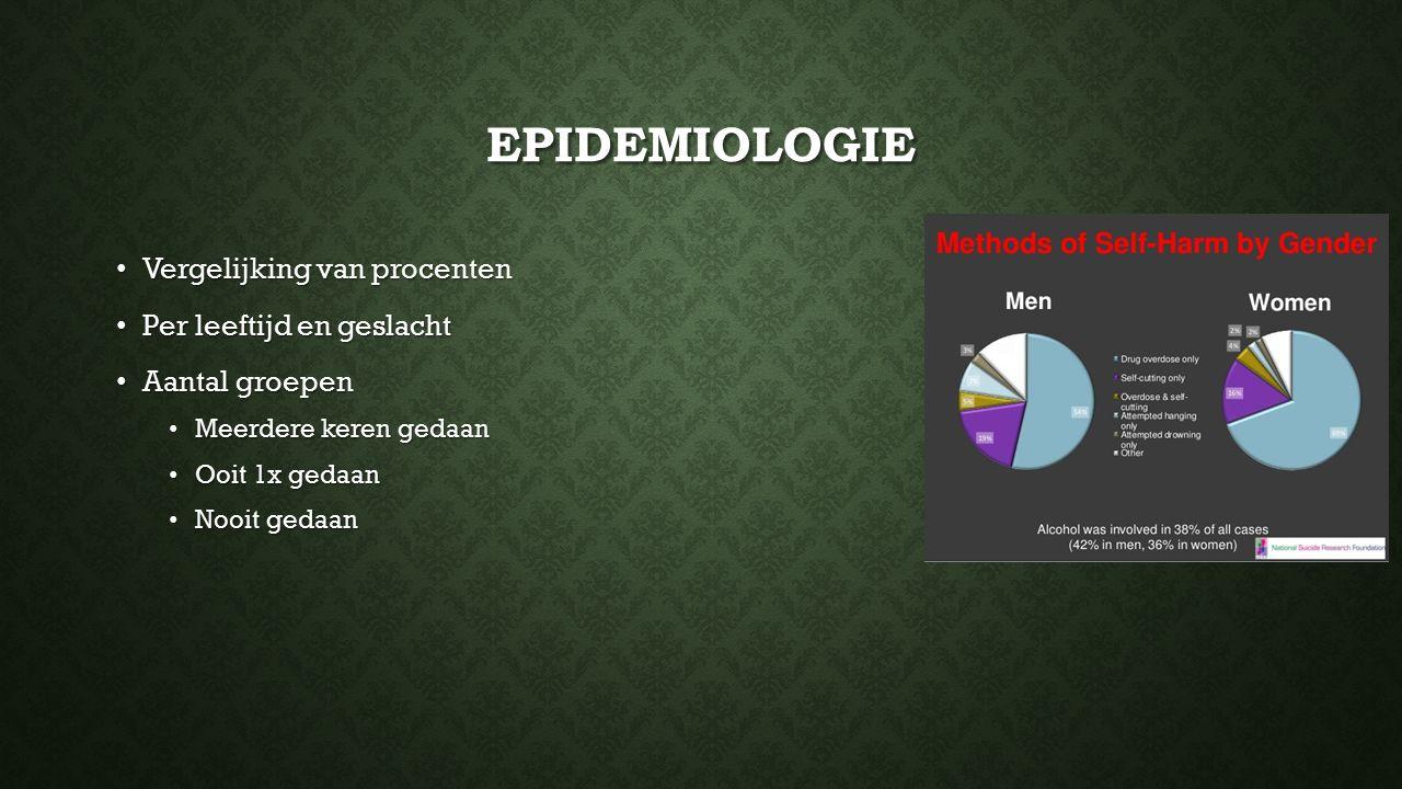 EPIDEMIOLOGIE Vergelijking van procenten Vergelijking van procenten Per leeftijd en geslacht Per leeftijd en geslacht Aantal groepen Aantal groepen Me