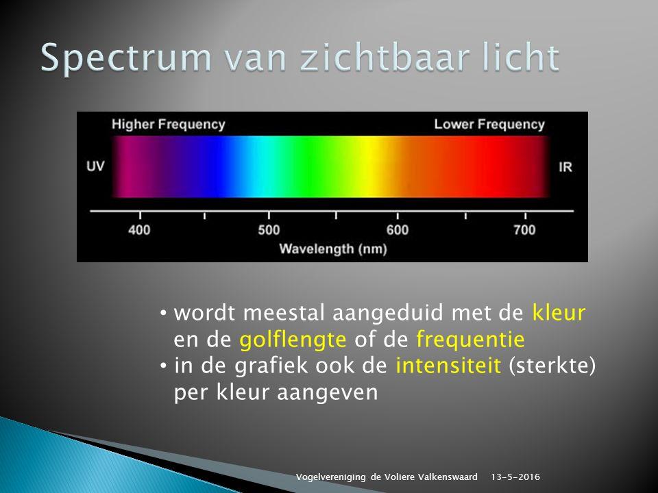 wordt meestal aangeduid met de kleur en de golflengte of de frequentie in de grafiek ook de intensiteit (sterkte) per kleur aangeven 13-5-2016 Vogelvereniging de Voliere Valkenswaard