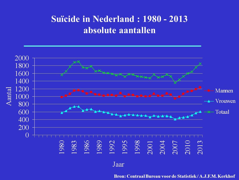 Bron: Centraal Bureau voor de Statistiek / A.J.F.M.