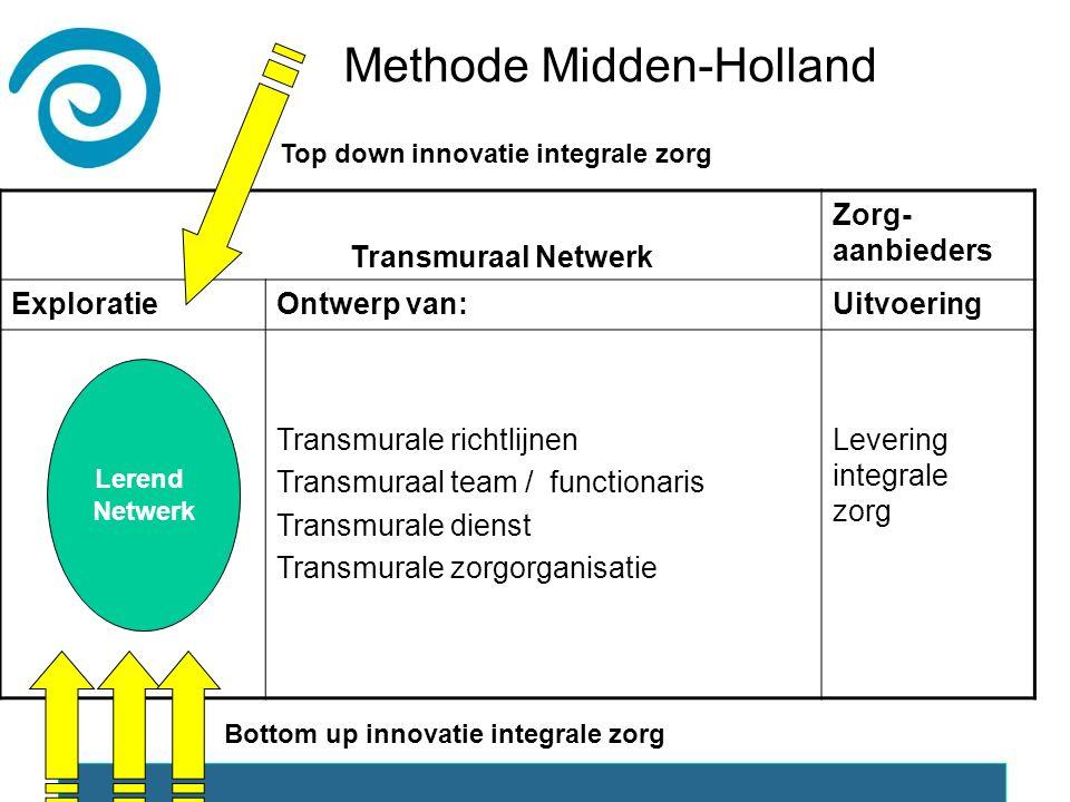 Transmuraal Netwerk Zorg- aanbieders ExploratieOntwerp van:Uitvoering Transmurale richtlijnen Transmuraal team / functionaris Transmurale dienst Transmurale zorgorganisatie Levering integrale zorg Lerend Netwerk Top down innovatie integrale zorg Bottom up innovatie integrale zorg Methode Midden-Holland