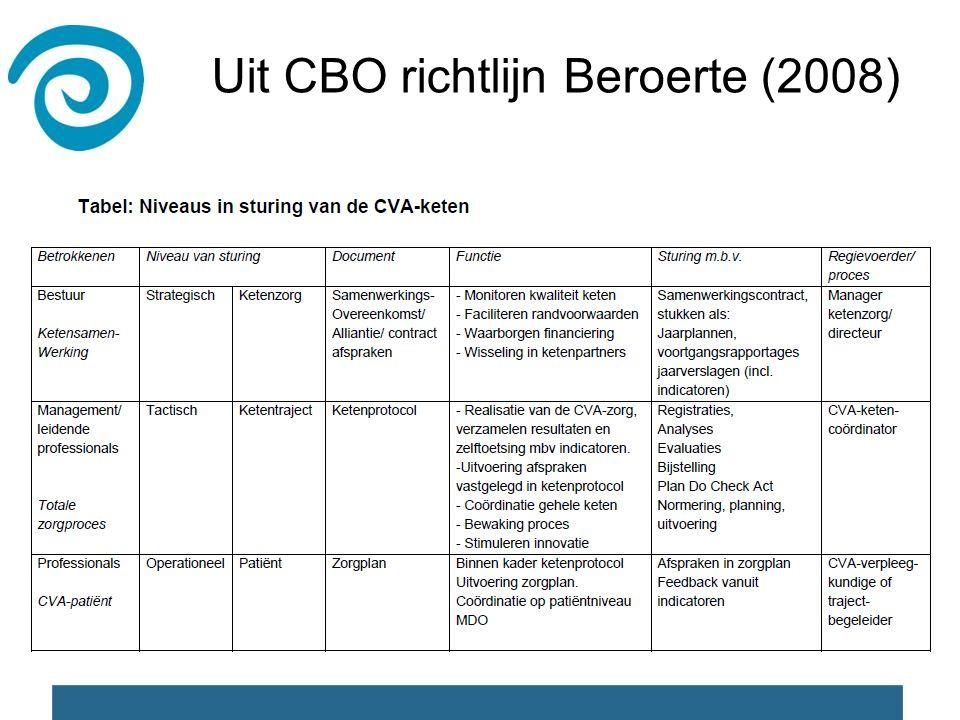 Uit CBO richtlijn Beroerte (2008)
