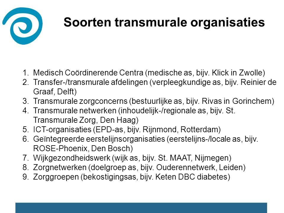 Soorten transmurale organisaties 1.Medisch Coördinerende Centra (medische as, bijv. Klick in Zwolle) 2.Transfer-/transmurale afdelingen (verpleegkundi