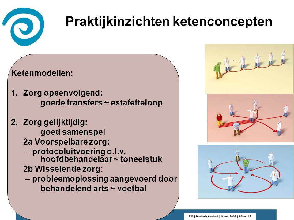 Praktijkinzichten ketenconcepten Ketenmodellen: 1.Zorg opeenvolgend: goede transfers ~ estafetteloop 2.Zorg gelijktijdig: goed samenspel 2a Voorspelbare zorg: – protocoluitvoering o.l.v.