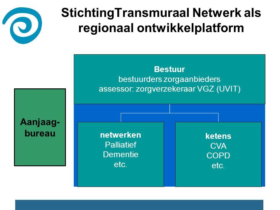StichtingTransmuraal Netwerk als regionaal ontwikkelplatform Bestuur bestuurders zorgaanbieders assessor: zorgverzekeraar VGZ (UVIT) netwerken Palliatief Dementie etc.