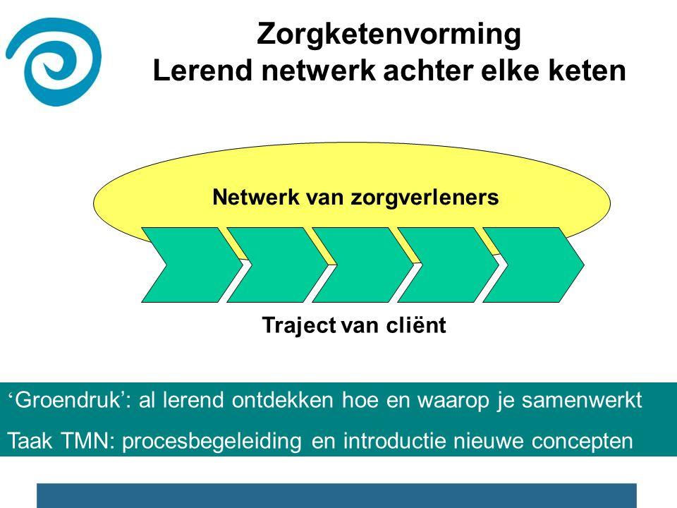 Zorgketenvorming Lerend netwerk achter elke keten Traject van cliënt Netwerk van zorgverleners ' Groendruk': al lerend ontdekken hoe en waarop je samenwerkt Taak TMN: procesbegeleiding en introductie nieuwe concepten