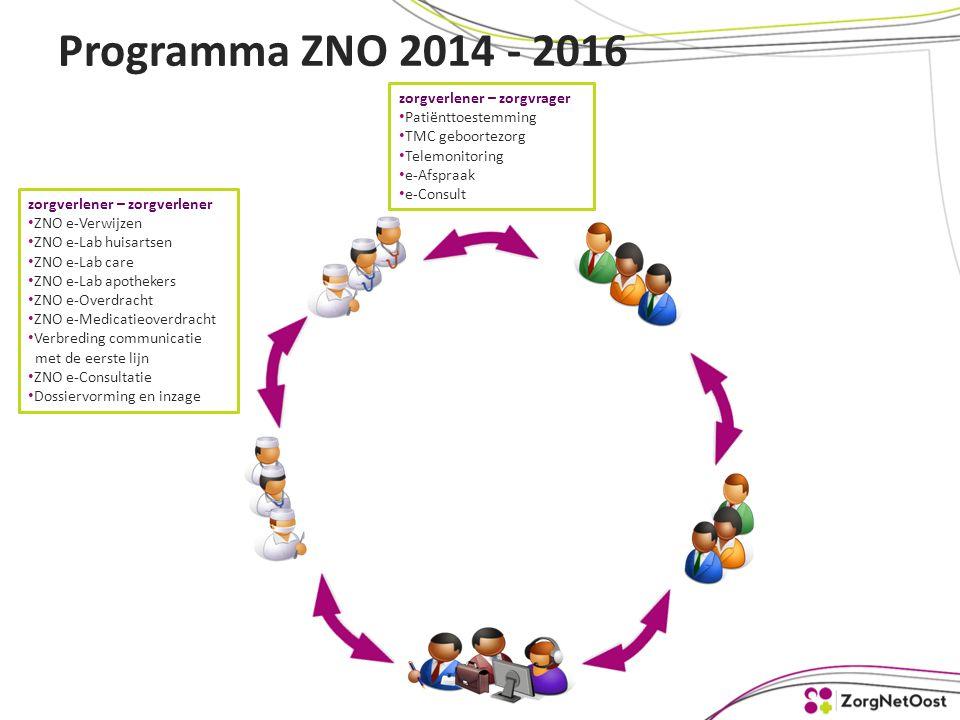 Programma ZNO 2014 - 2016 zorgverlener – zorgvrager Patiënttoestemming TMC geboortezorg Telemonitoring e-Afspraak e-Consult zorgverlener – zorgverlener ZNO e-Verwijzen ZNO e-Lab huisartsen ZNO e-Lab care ZNO e-Lab apothekers ZNO e-Overdracht ZNO e-Medicatieoverdracht Verbreding communicatie met de eerste lijn ZNO e-Consultatie Dossiervorming en inzage