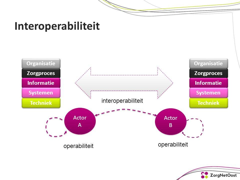 Interoperabiliteit Actor A Actor B operabiliteit interoperabiliteit Organisatie Zorgproces Informatie Techniek Systemen Organisatie Zorgproces Informatie Techniek Systemen
