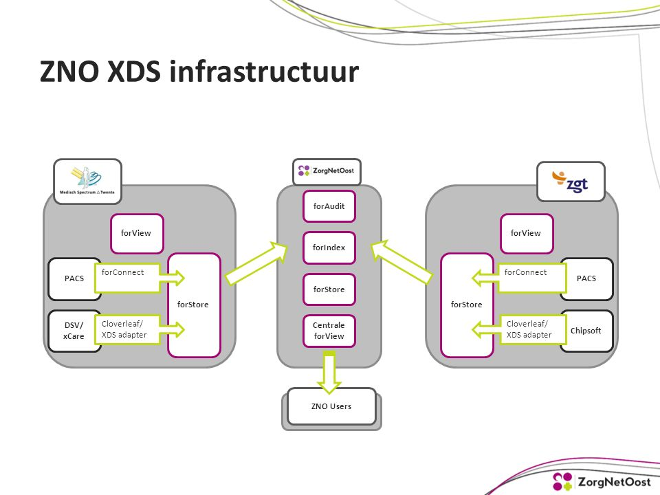 ZNO XDS infrastructuur forView forStore DSV/ xCare Cloverleaf/ XDS adapter forView forStore Chipsoft forAudit forIndex forStore Centrale forView PACS forConnect Cloverleaf/ XDS adapter ZNO Users