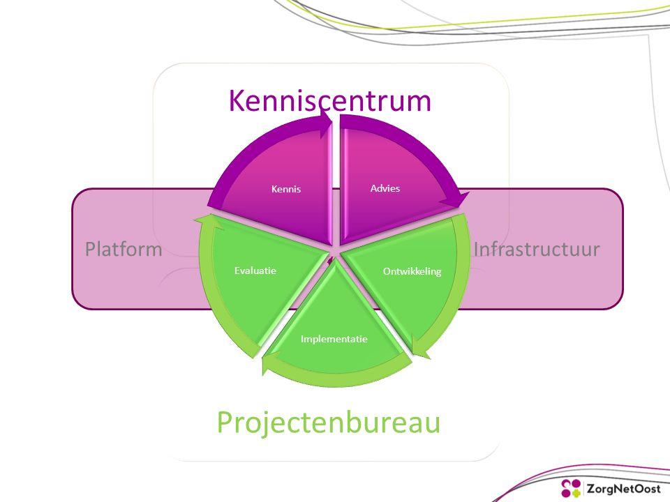 Kenniscentrum Projectenbureau Platform Infrastructuur Advies Ontwikkeling Implementatie Evaluatie Kennis
