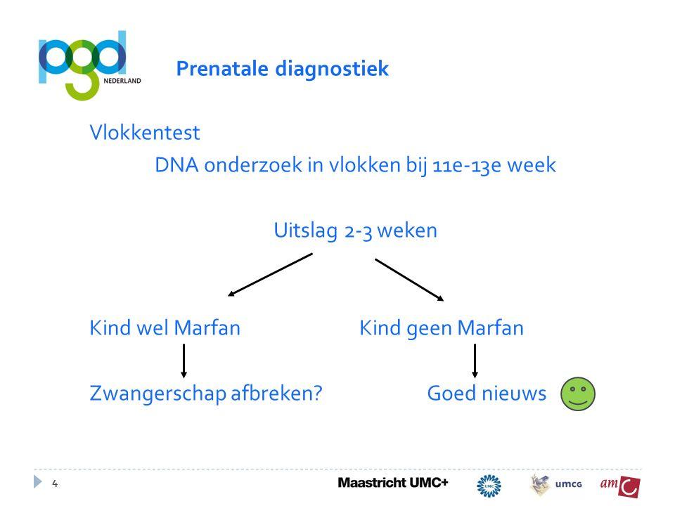 4 Vlokkentest DNA onderzoek in vlokken bij 11e-13e week Uitslag 2-3 weken Kind wel MarfanKind geen Marfan Zwangerschap afbreken?Goed nieuws Prenatale diagnostiek
