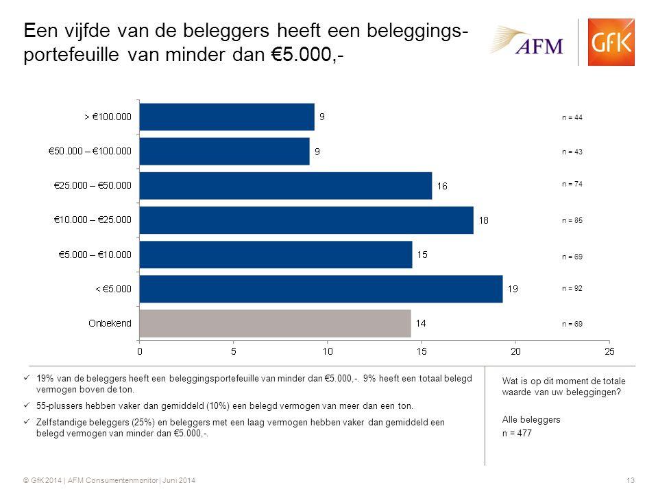 © GfK 2014 | AFM Consumentenmonitor | Juni 201413 Een vijfde van de beleggers heeft een beleggings- portefeuille van minder dan €5.000,- 19% van de beleggers heeft een beleggingsportefeuille van minder dan €5.000,-.