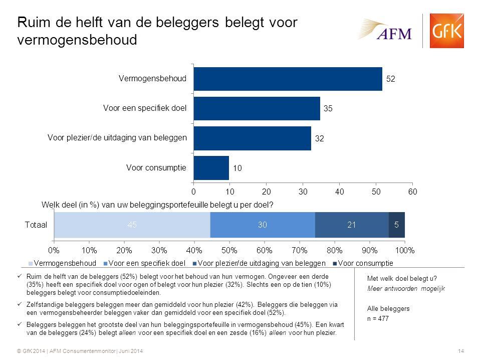 © GfK 2014 | AFM Consumentenmonitor | Juni 201414 Ruim de helft van de beleggers belegt voor vermogensbehoud Ruim de helft van de beleggers (52%) belegt voor het behoud van hun vermogen.