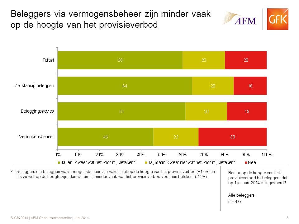 © GfK 2014 | AFM Consumentenmonitor | Juni 20143 Beleggers via vermogensbeheer zijn minder vaak op de hoogte van het provisieverbod Beleggers die beleggen via vermogensbeheer zijn vaker niet op de hoogte van het provisieverbod (+13%) en als ze wel op de hoogte zijn, dan weten zij minder vaak wat het provisieverbod voor hen betekent (-14%).