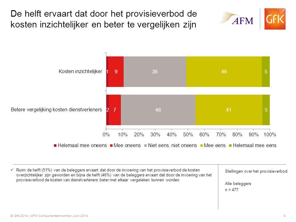 © GfK 2014 | AFM Consumentenmonitor | Juni 20146 De helft ervaart dat door het provisieverbod de kosten inzichtelijker en beter te vergelijken zijn Ruim de helft (51%) van de beleggers ervaart dat door de invoering van het provisieverbod de kosten overzichtelijker zijn geworden en bijna de helft (46%) van de beleggers ervaart dat door de invoering van het provisieverbod de kosten van dienstverleners beter met elkaar vergeleken kunnen worden.