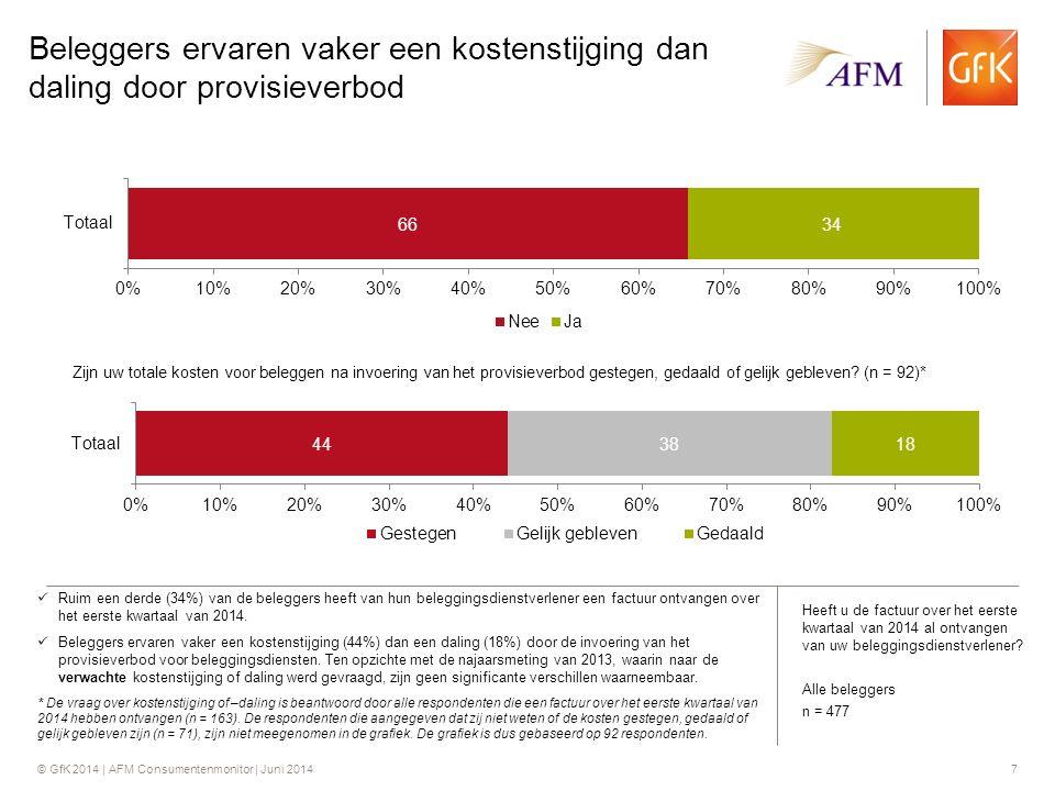 © GfK 2014 | AFM Consumentenmonitor | Juni 20147 Beleggers ervaren vaker een kostenstijging dan daling door provisieverbod Ruim een derde (34%) van de beleggers heeft van hun beleggingsdienstverlener een factuur ontvangen over het eerste kwartaal van 2014.