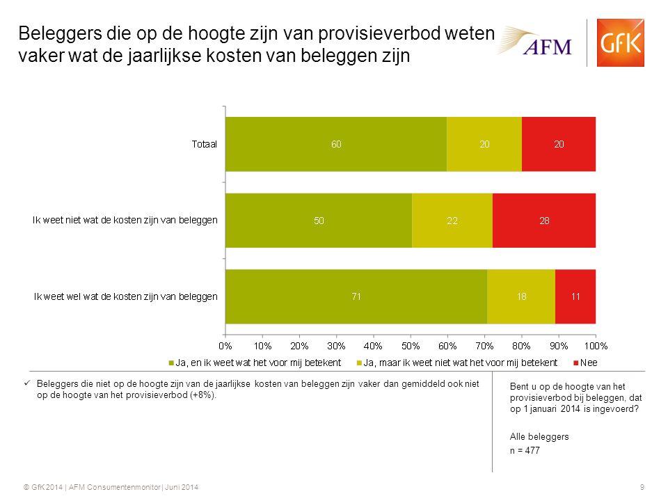 © GfK 2014 | AFM Consumentenmonitor | Juni 20149 Beleggers die op de hoogte zijn van provisieverbod weten vaker wat de jaarlijkse kosten van beleggen zijn Beleggers die niet op de hoogte zijn van de jaarlijkse kosten van beleggen zijn vaker dan gemiddeld ook niet op de hoogte van het provisieverbod (+8%).