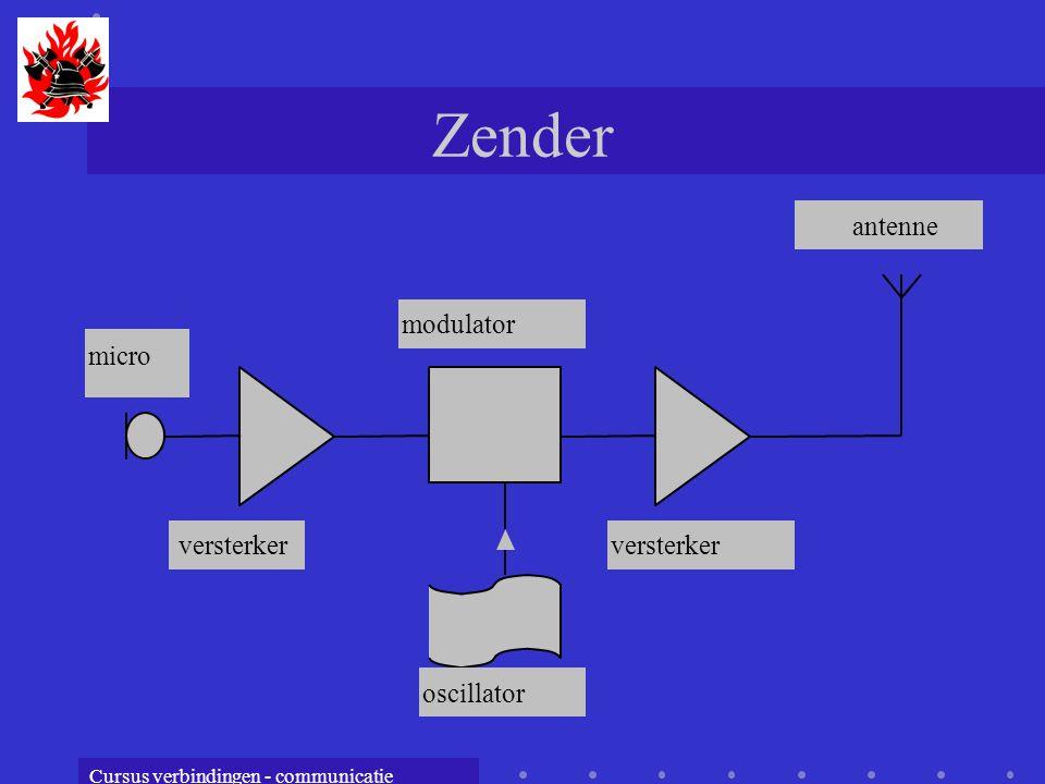 Cursus verbindingen - communicatie Zender micro versterker modulator oscillator versterker antenne