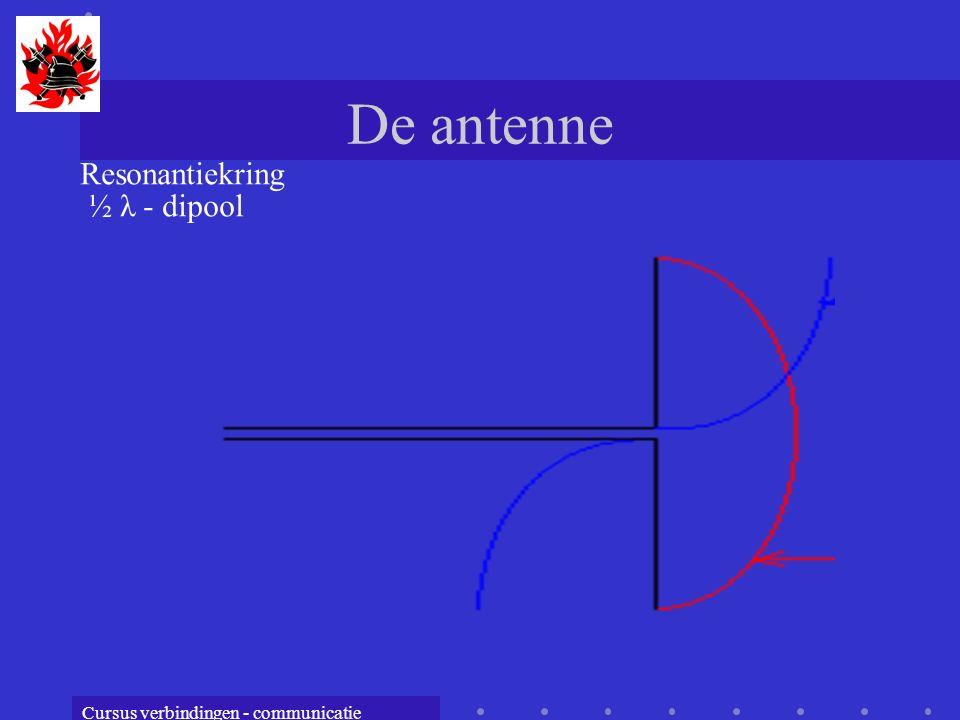 Cursus verbindingen - communicatie De antenne Resonantiekring ½ λ - dipool
