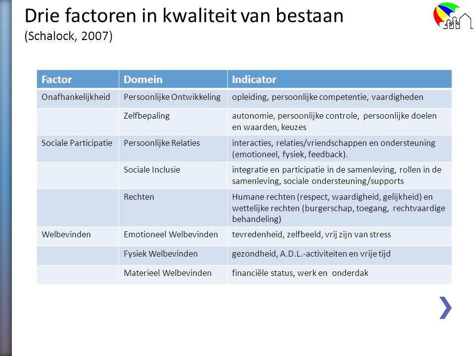 Drie factoren in kwaliteit van bestaan (Schalock, 2007) Onafhankelijkheid Persoonlijke ontplooiing Zelfbepaling Sociale Participatie Interpersoonlijke