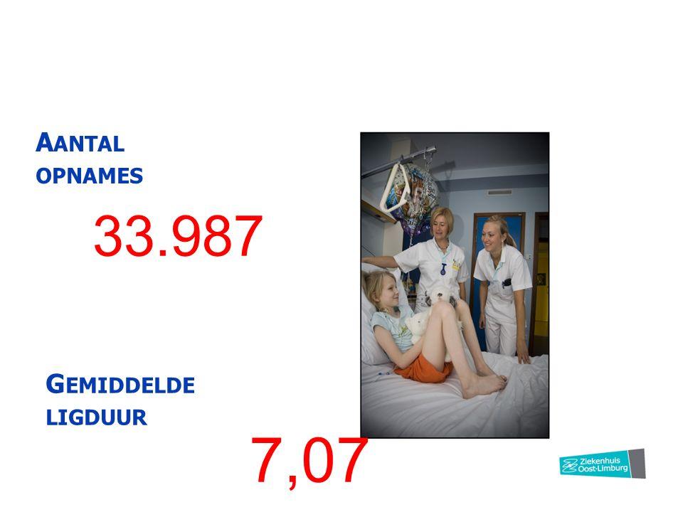 33.987 A ANTAL OPNAMES 7,07 G EMIDDELDE LIGDUUR