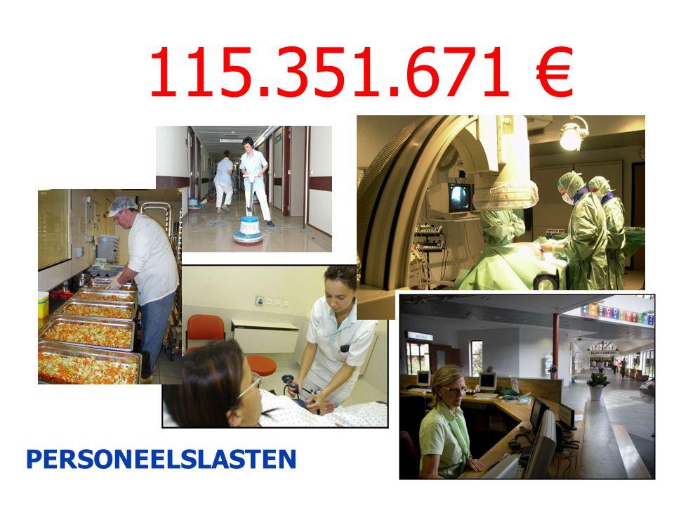 115.351.671 € PERSONEELSLASTEN