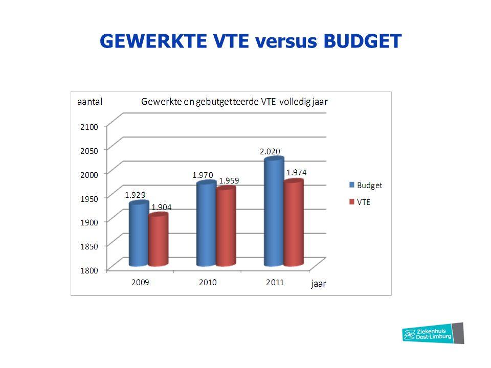 GEWERKTE VTE versus BUDGET