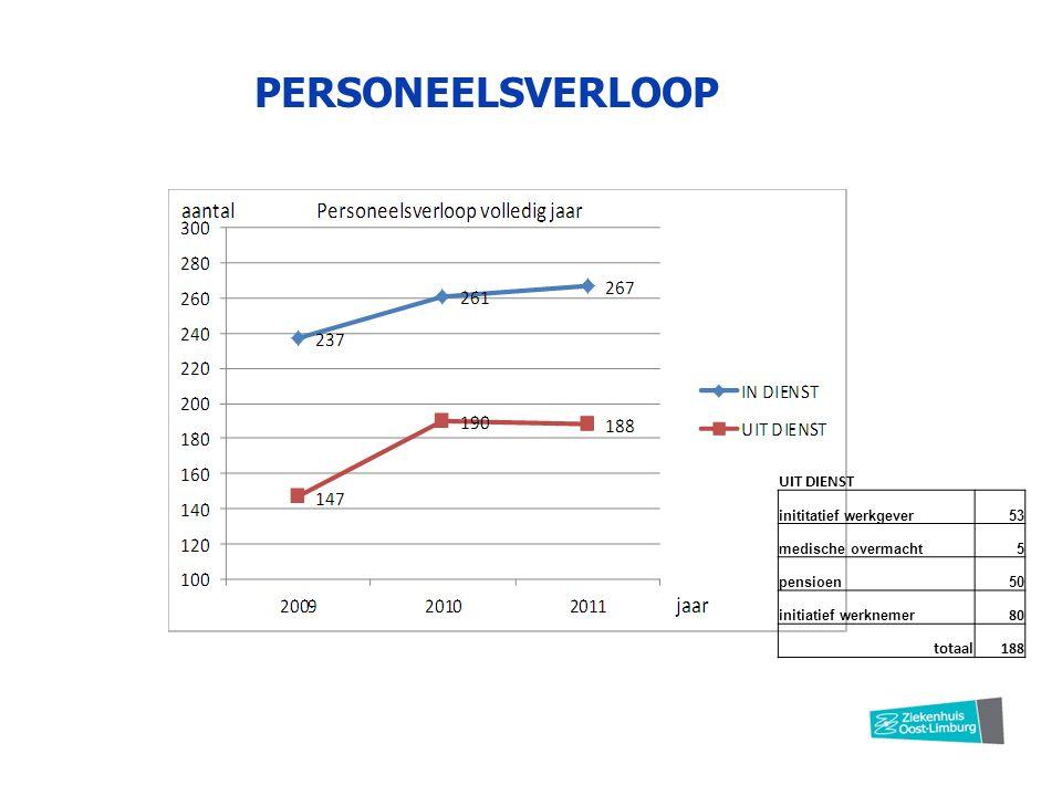 PERSONEELSVERLOOP UIT DIENST inititatief werkgever53 medische overmacht5 pensioen50 initiatief werknemer 80 totaal188