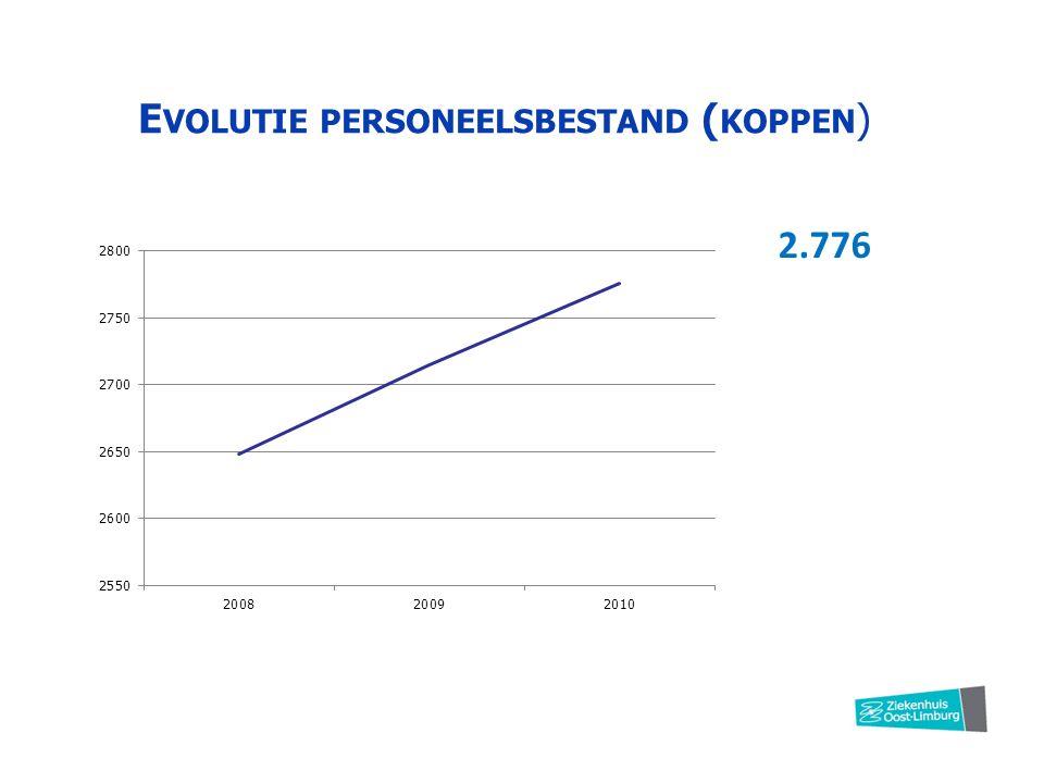 E VOLUTIE PERSONEELSBESTAND ( KOPPEN ) 2.776